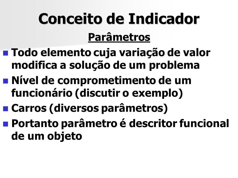 Conceito de Indicador Parâmetros Todo elemento cuja variação de valor modifica a solução de um problema Nível de comprometimento de um funcionário (di