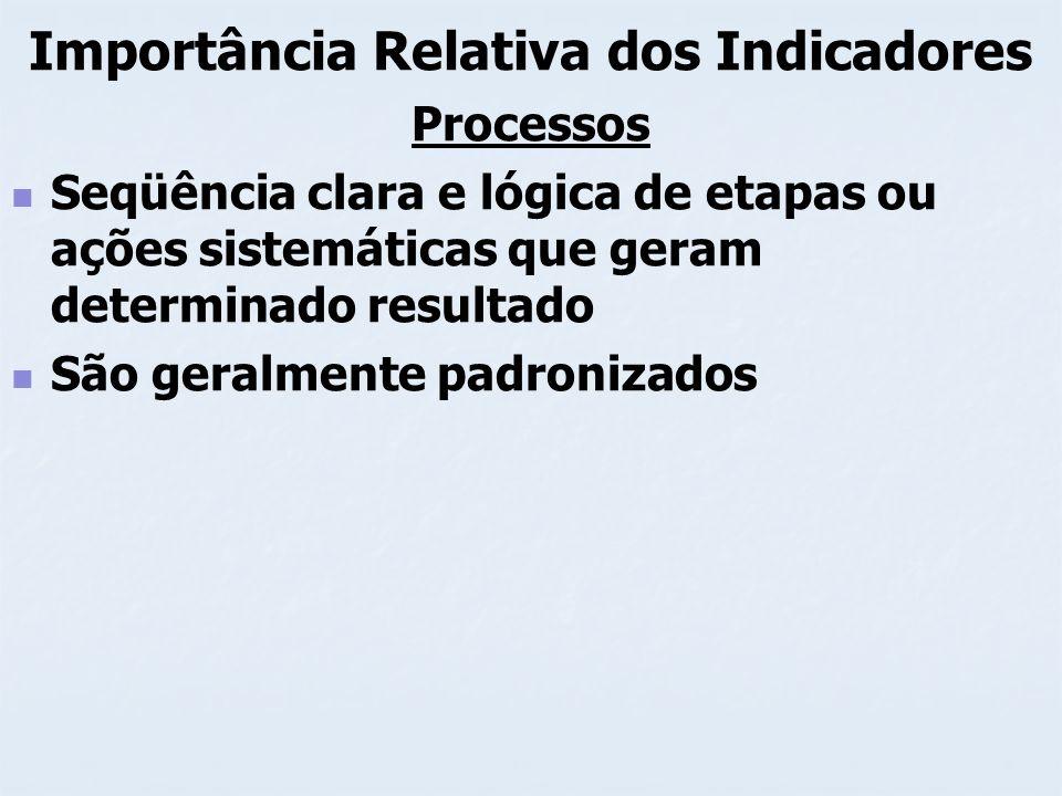 Importância Relativa dos Indicadores Processos Seqüência clara e lógica de etapas ou ações sistemáticas que geram determinado resultado São geralmente