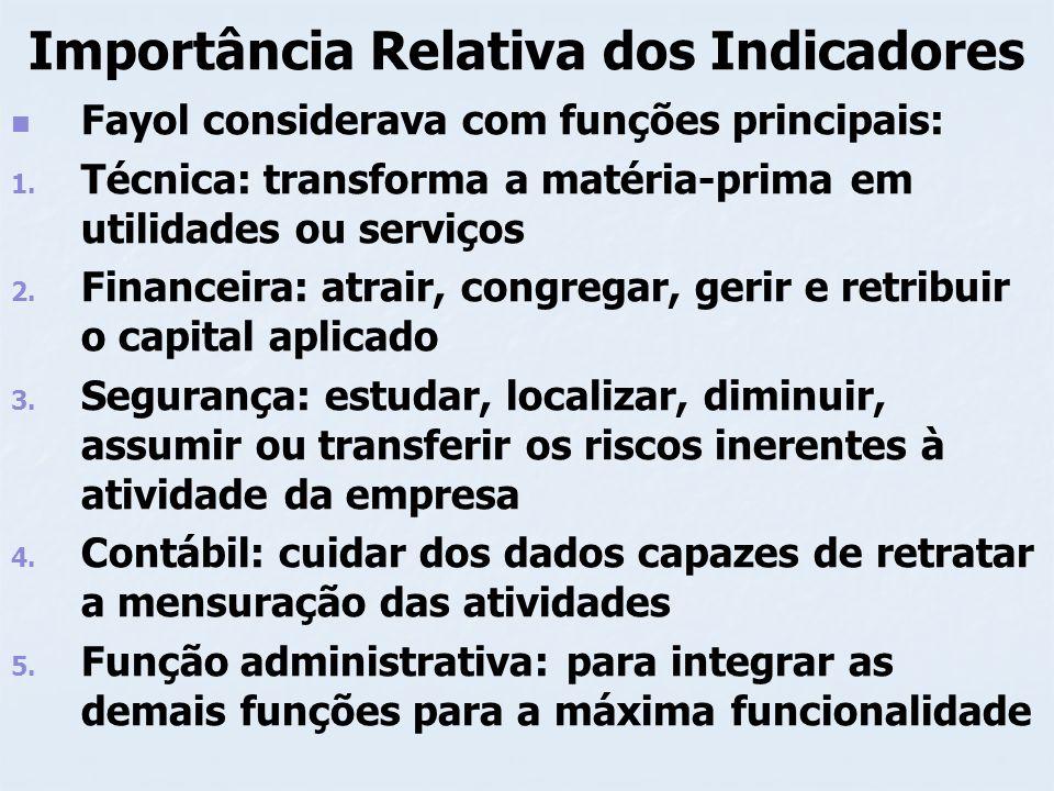 Importância Relativa dos Indicadores Fayol considerava com funções principais: 1. 1. Técnica: transforma a matéria-prima em utilidades ou serviços 2.