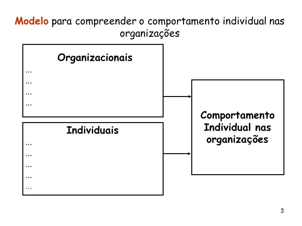 3 Modelo para compreender o comportamento individual nas organizações Organizacionais... Individuais... Comportamento Individual nas organiza ç ões