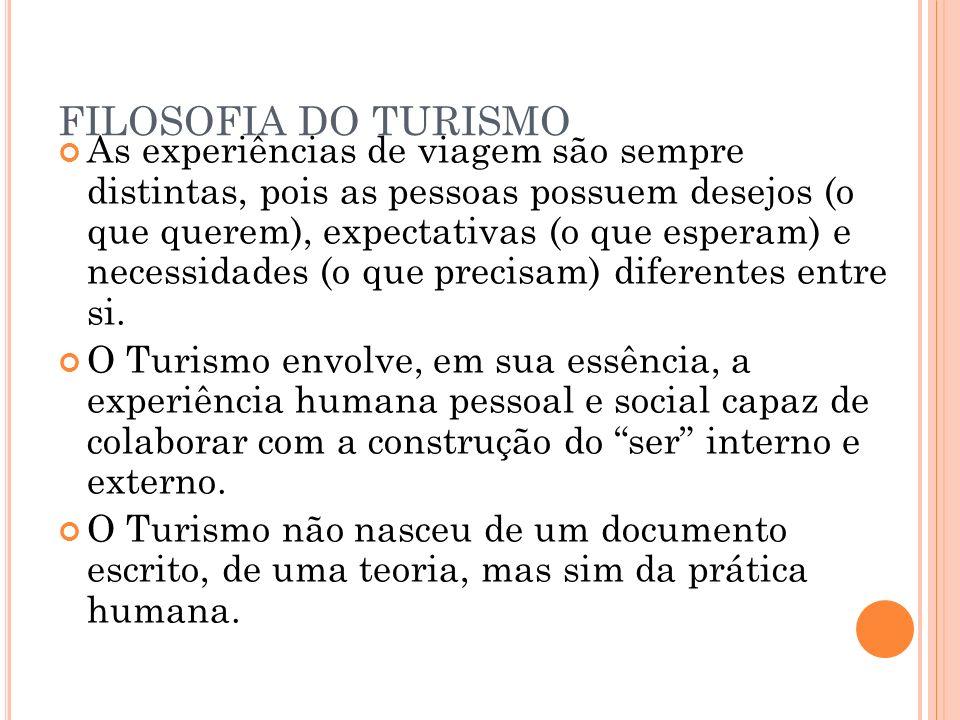 FILOSOFIA DO TURISMO MITOS DO TURISMO 1) Há poucas publicações no campo do turismo.