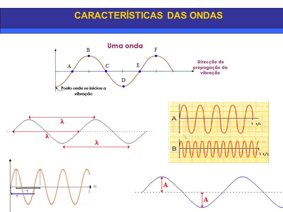 PERÍODO O período (T) é o intervalo de tempo correspondente a uma oscilação completa da fonte que produz a onda.