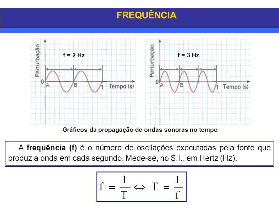f = 2 Hzf = 3 Hz A frequência (f) é o número de oscilações executadas pela fonte que produz a onda em cada segundo. Mede-se, no S.I., em Hertz (Hz). A