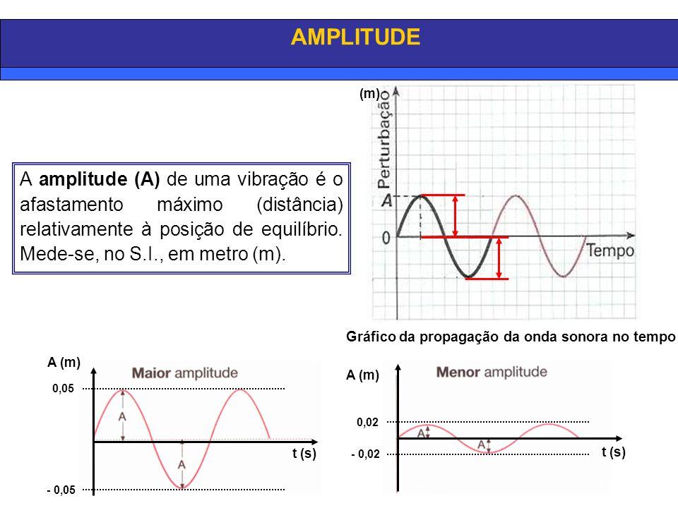 A amplitude (A) de uma vibração é o afastamento máximo (distância) relativamente à posição de equilíbrio. Mede-se, no S.I., em metro (m). Gráfico da p