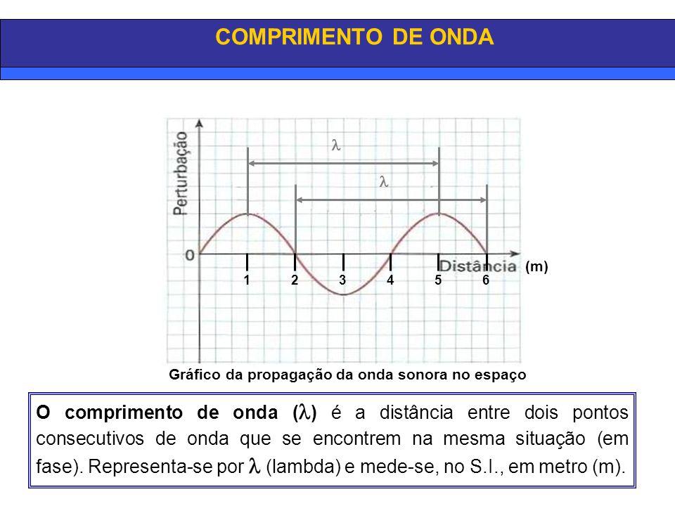 O comprimento de onda ( ) é a distância entre dois pontos consecutivos de onda que se encontrem na mesma situação (em fase). Representa-se por (lambda