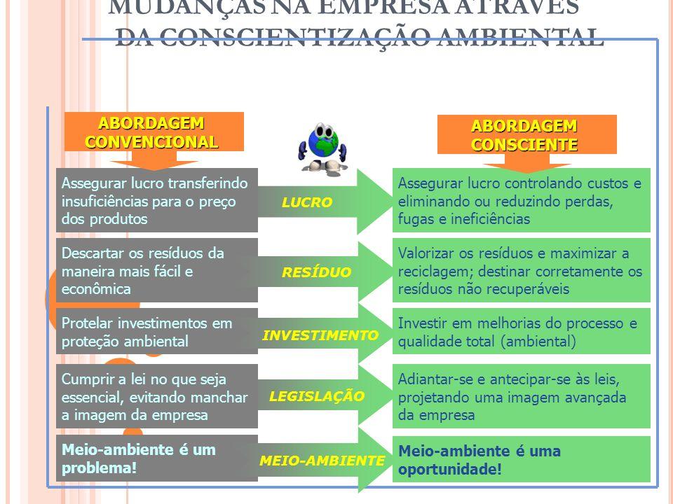 MUDANÇAS NA EMPRESA ATRAVÉS DA CONSCIENTIZAÇÃO AMBIENTAL 54 LEGISLAÇÃO LUCRO Assegurar lucro transferindo insuficiências para o preço dos produtos Des