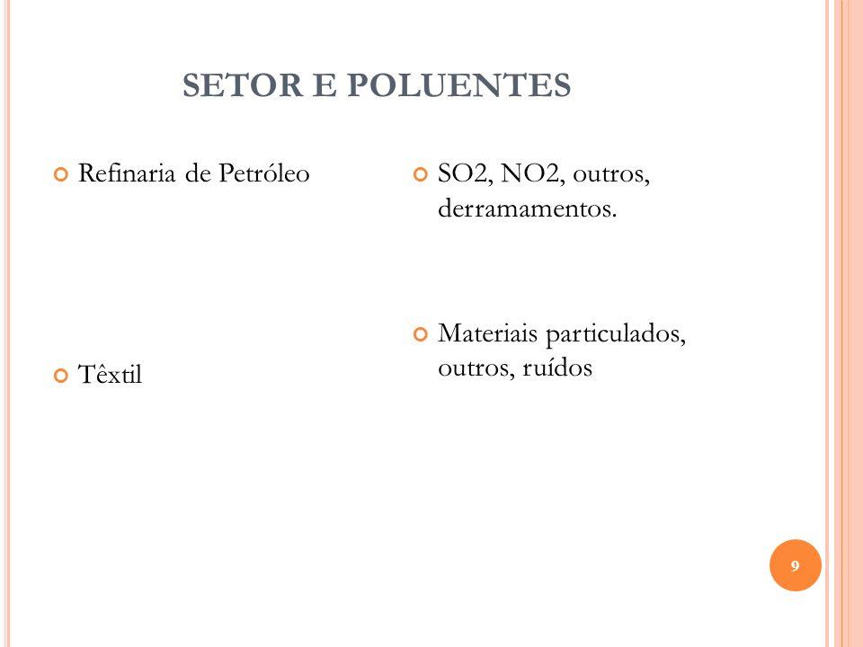 SETOR E POLUENTES 9 Refinaria de Petróleo Têxtil SO2, NO2, outros, derramamentos. Materiais particulados, outros, ruídos