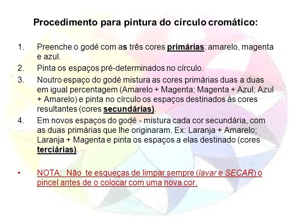 Procedimento para pintura do círculo cromático: primárias 1.Preenche o godé com as três cores primárias: amarelo, magenta e azul. 2.Pinta os espaços p