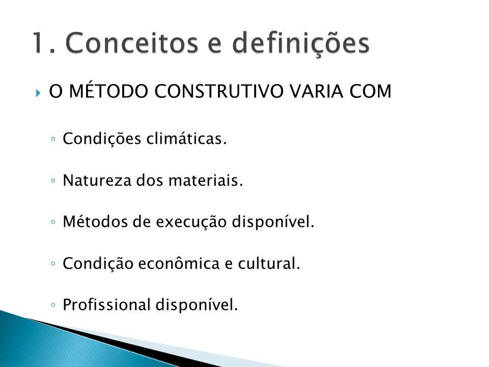 O MÉTODO CONSTRUTIVO VARIA COM Condições climáticas. Natureza dos materiais. Métodos de execução disponível. Condição econômica e cultural. Profission