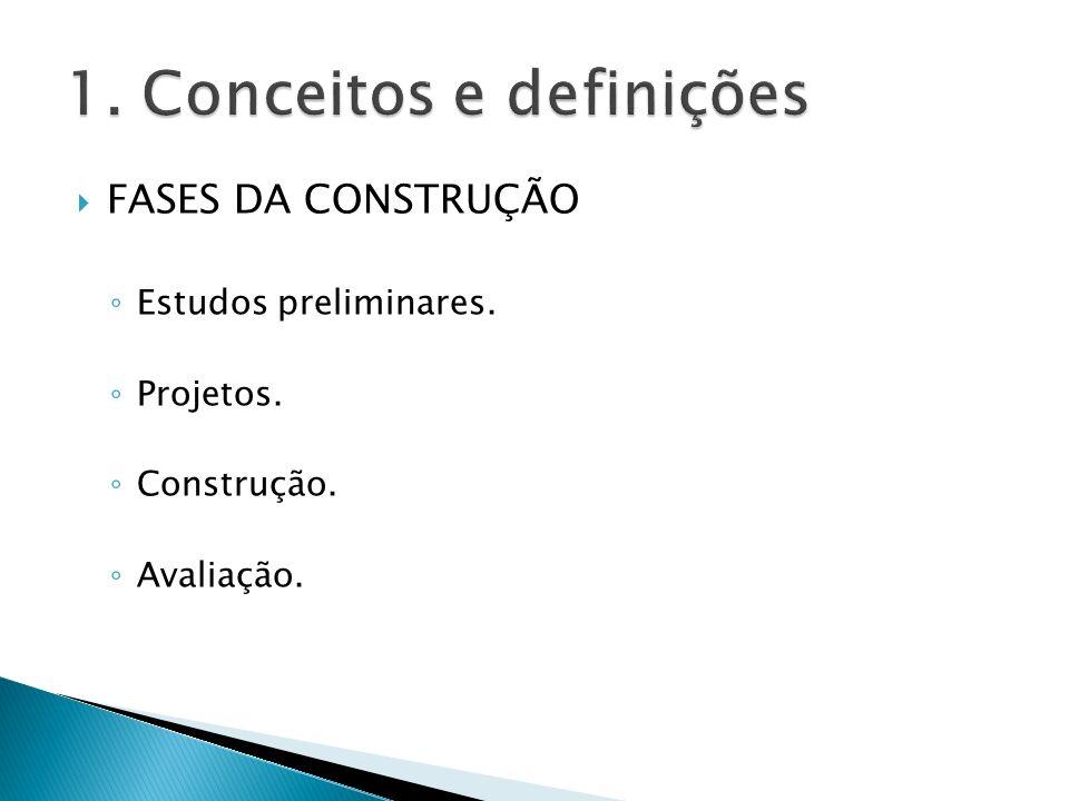 FASES DA CONSTRUÇÃO Estudos preliminares. Projetos. Construção. Avaliação.