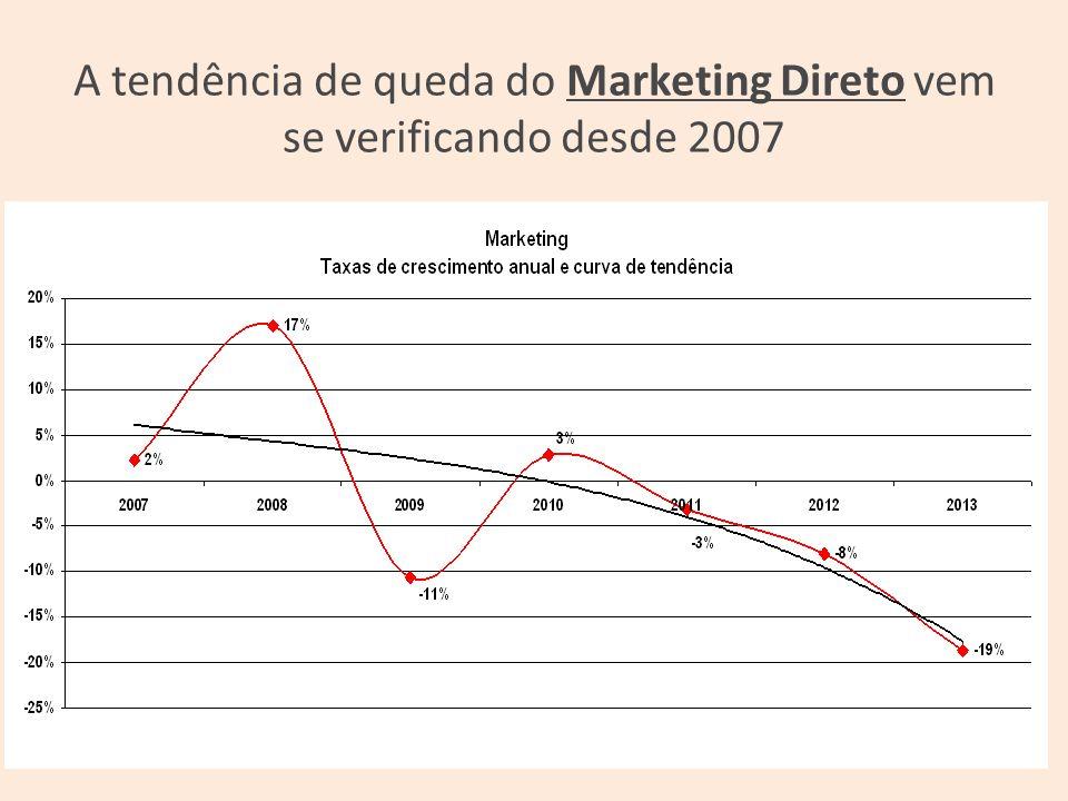 A tendência de queda do Marketing Direto vem se verificando desde 2007