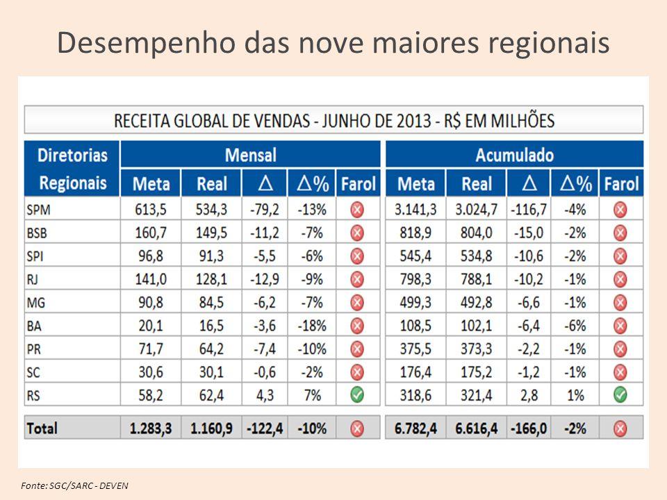 Fonte: SGC/SARC - DEVEN Desempenho das nove maiores regionais