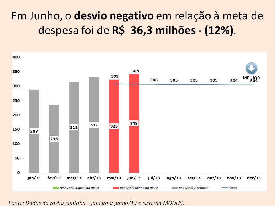 Fonte: Dados do razão contábil – janeiro a junho/13 e sistema MODUS. MELHOR Em Junho, o desvio negativo em relação à meta de despesa foi de R$ 36,3 mi