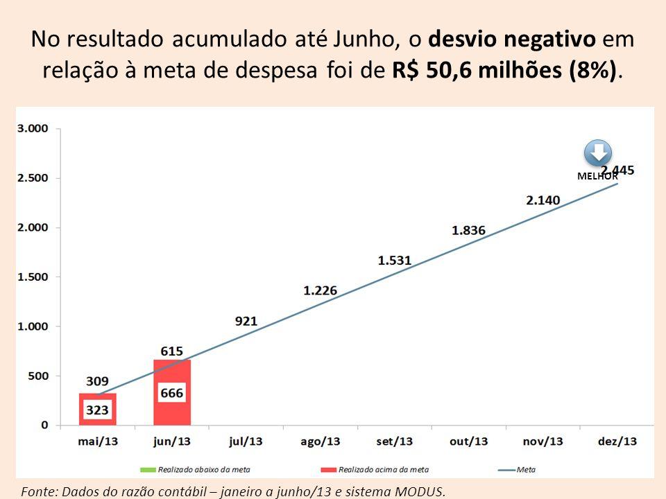 Fonte: Dados do razão contábil – janeiro a junho/13 e sistema MODUS. MELHOR No resultado acumulado até Junho, o desvio negativo em relação à meta de d
