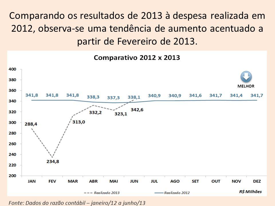 MELHOR Fonte: Dados do razão contábil – janeiro/12 a junho/13 Comparando os resultados de 2013 à despesa realizada em 2012, observa-se uma tendência d