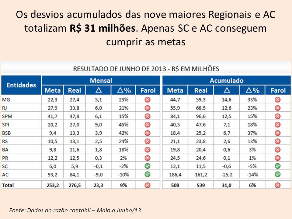 Fonte: Dados do razão contábil – Maio a Junho/13 Os desvios acumulados das nove maiores Regionais e AC totalizam R$ 31 milhões. Apenas SC e AC consegu