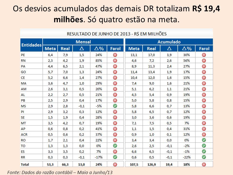 Fonte: Dados do razão contábil – Maio a Junho/13 Os desvios acumulados das demais DR totalizam R$ 19,4 milhões. Só quatro estão na meta.