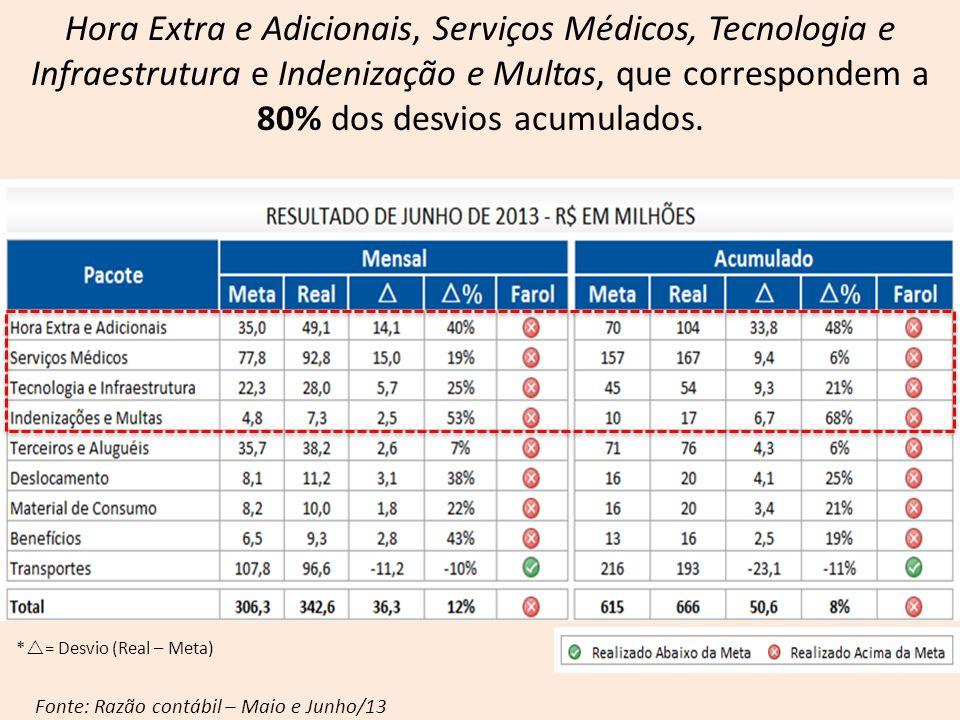Hora Extra e Adicionais, Serviços Médicos, Tecnologia e Infraestrutura e Indenização e Multas, que correspondem a 80% dos desvios acumulados. Fonte: R
