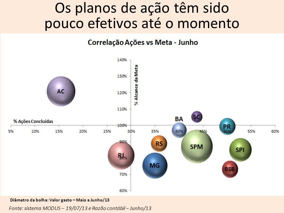 Diâmetro da bolha: Valor gasto – Maio a Junho/13 Fonte: sistema MODUS – 19/07/13 e Razão contábil – Junho/13 Os planos de ação têm sido pouco efetivos