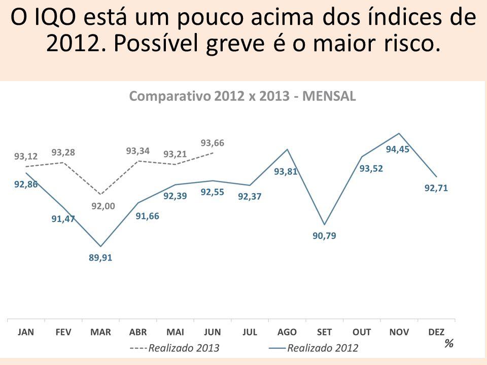 O IQO está um pouco acima dos índices de 2012. Possível greve é o maior risco.