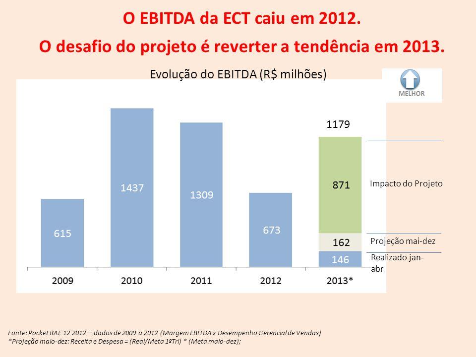 Fonte: Pocket RAE 12 2012 – dados de 2009 a 2012 (Margem EBITDA x Desempenho Gerencial de Vendas) *Projeção maio-dez: Receita e Despesa = (Real/Meta 1