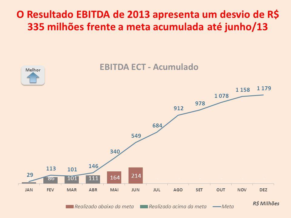 O Resultado EBITDA de 2013 apresenta um desvio de R$ 335 milhões frente a meta acumulada até junho/13