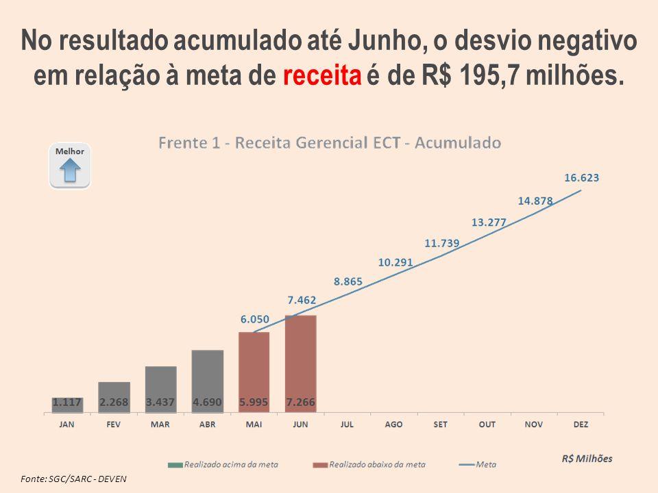 Fonte: SGC/SARC - DEVEN No resultado acumulado até Junho, o desvio negativo em relação à meta de receita é de R$ 195,7 milhões.