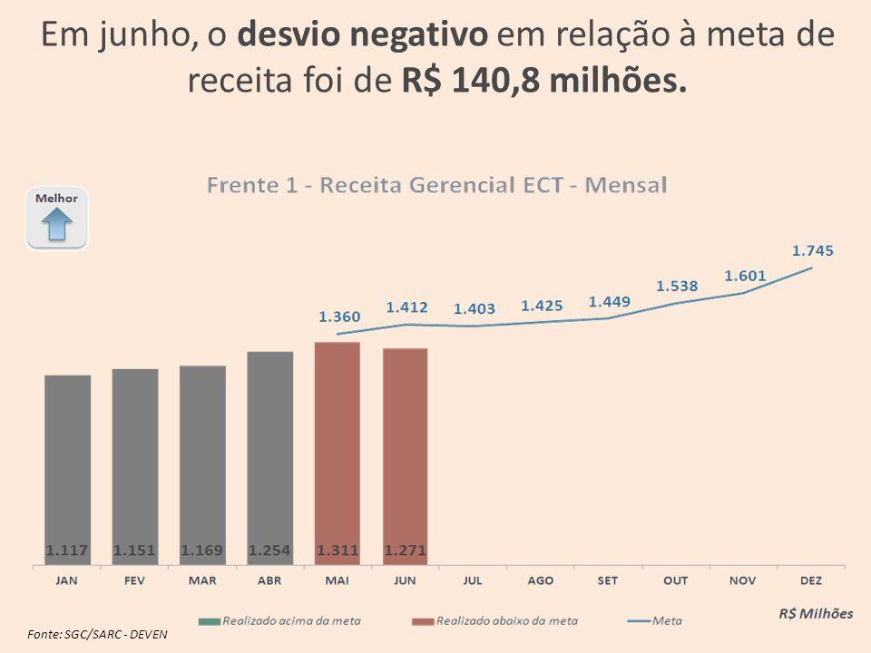 Fonte: SGC/SARC - DEVEN Em junho, o desvio negativo em relação à meta de receita foi de R$ 140,8 milhões.