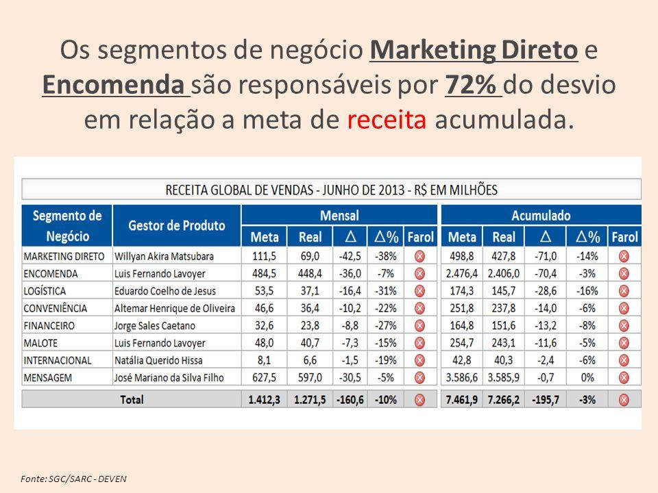 Fonte: SGC/SARC - DEVEN Os segmentos de negócio Marketing Direto e Encomenda são responsáveis por 72% do desvio em relação a meta de receita acumulada