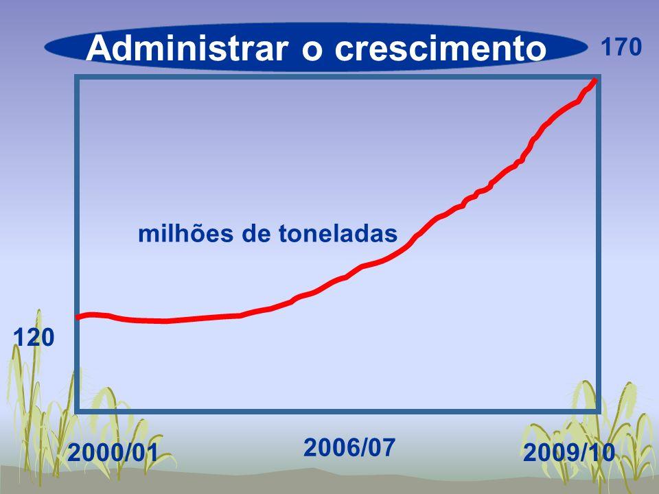 120 170 milhões de toneladas 2009/10 2006/07 2000/01 Administrar o crescimento