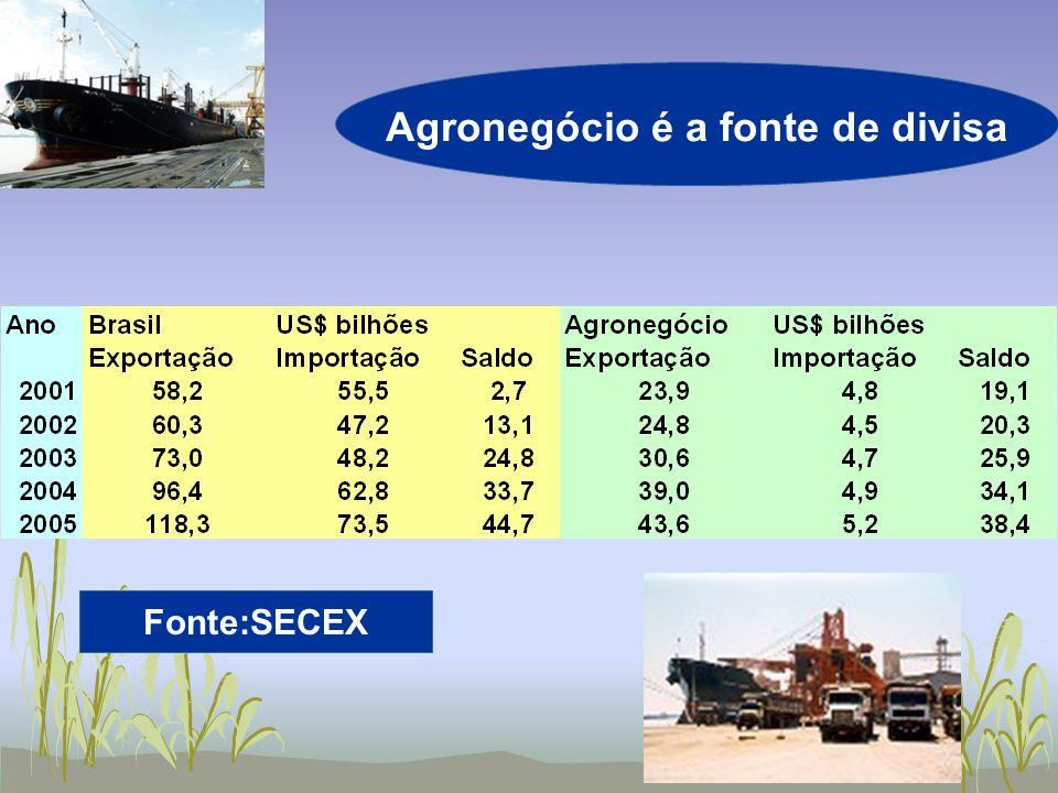 Fonte:SECEX Agronegócio é a fonte de divisa