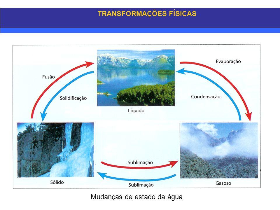 TRANSFORMAÇÕES FÍSICAS Mudanças de estado da água