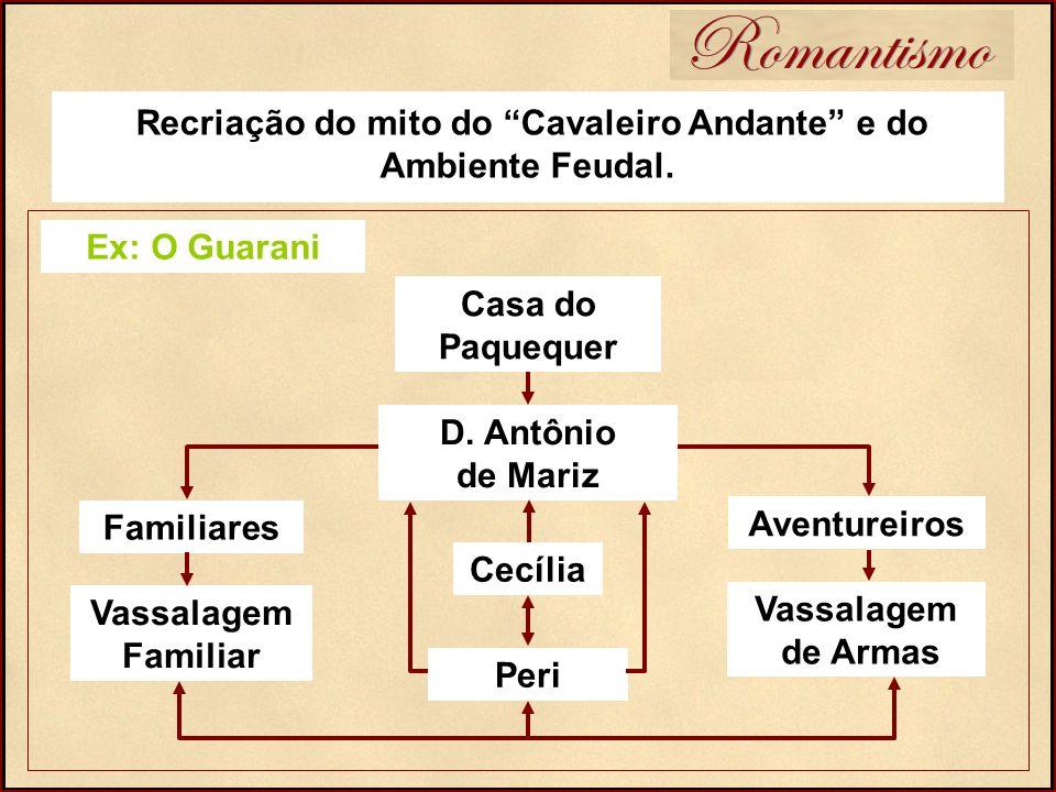 Romantismo Recriação do mito do Cavaleiro Andante e do Ambiente Feudal. Ex: O Guarani Casa do Paquequer D. Antônio de Mariz Aventureiros Vassalagem de