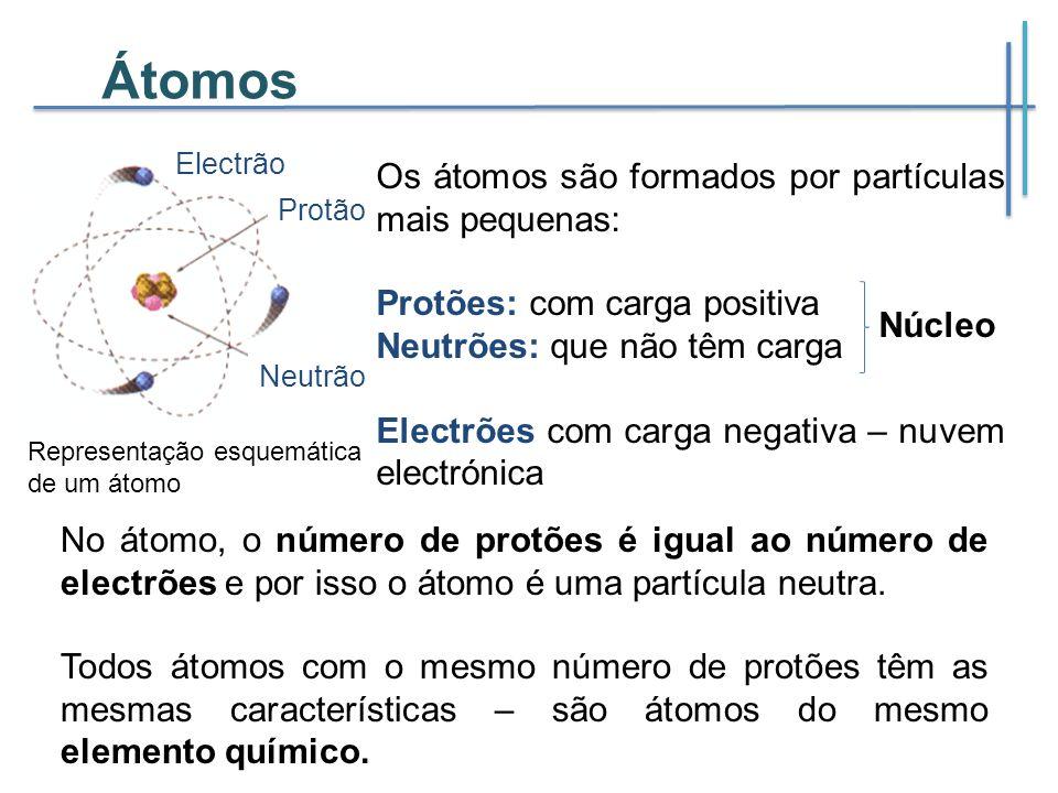 Electrão Protão Neutrão Átomos Os átomos são formados por partículas mais pequenas: Protões: com carga positiva Neutrões: que não têm carga Electrões