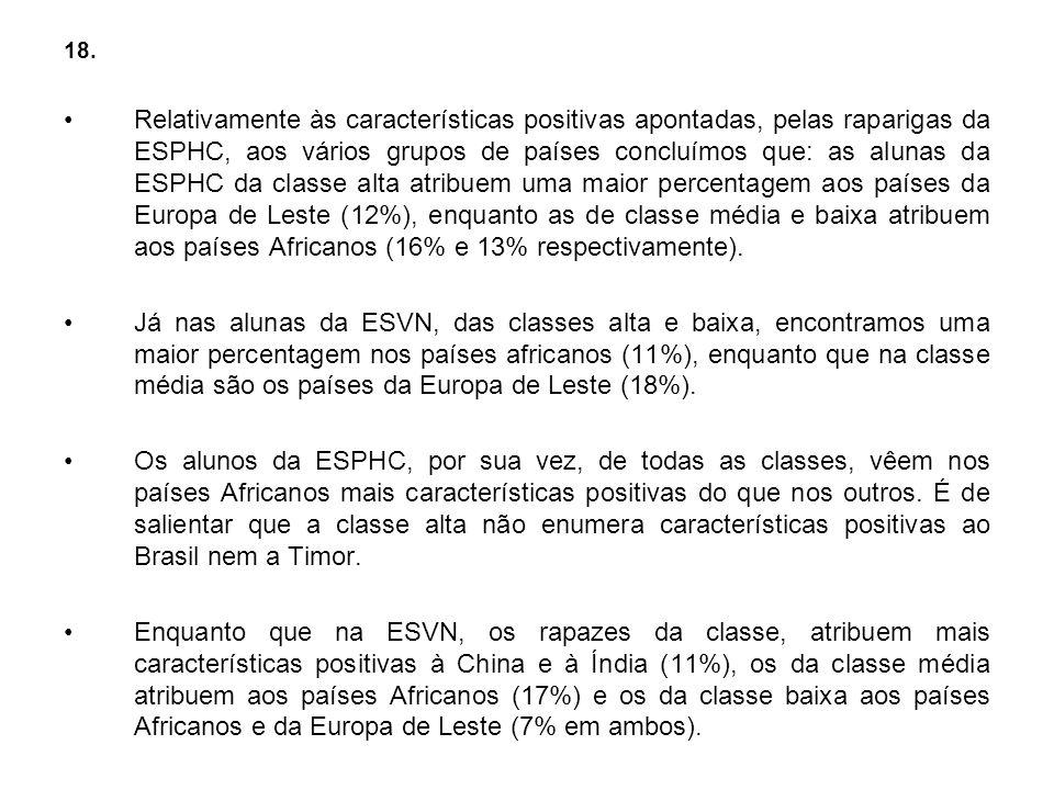 18. Relativamente às características positivas apontadas, pelas raparigas da ESPHC, aos vários grupos de países concluímos que: as alunas da ESPHC da