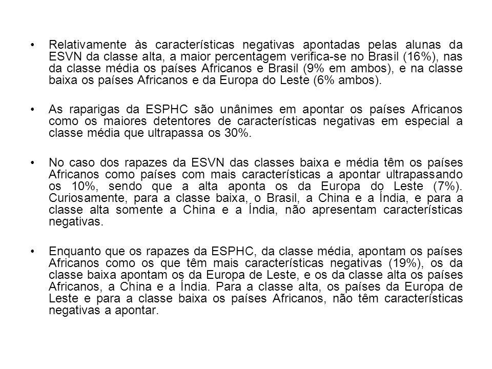 Relativamente às características negativas apontadas pelas alunas da ESVN da classe alta, a maior percentagem verifica-se no Brasil (16%), nas da classe média os países Africanos e Brasil (9% em ambos), e na classe baixa os países Africanos e da Europa do Leste (6% ambos).