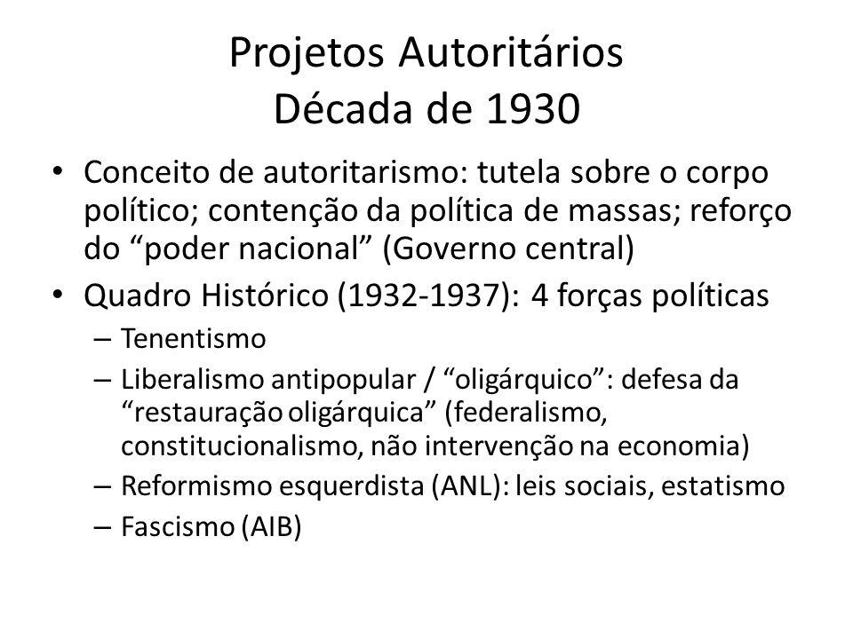 Projetos Autoritários Década de 1930 Conceito de autoritarismo: tutela sobre o corpo político; contenção da política de massas; reforço do poder nacio