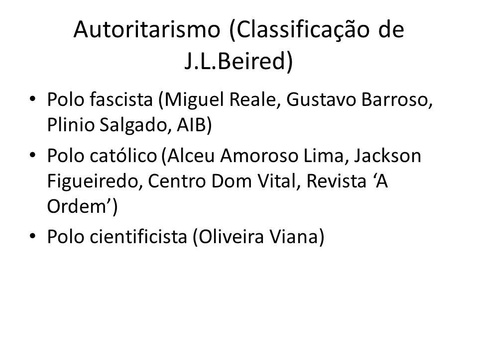 Autoritarismo (Classificação de J.L.Beired) Polo fascista (Miguel Reale, Gustavo Barroso, Plinio Salgado, AIB) Polo católico (Alceu Amoroso Lima, Jack