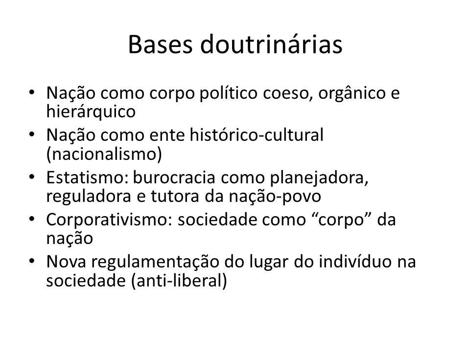 Bases doutrinárias Nação como corpo político coeso, orgânico e hierárquico Nação como ente histórico-cultural (nacionalismo) Estatismo: burocracia com