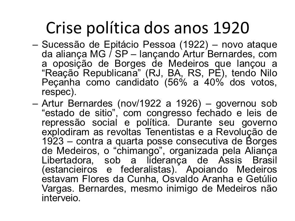 Crise política dos anos 1920 –Sucessão de Epitácio Pessoa (1922) – novo ataque da aliança MG / SP – lançando Artur Bernardes, com a oposição de Borges