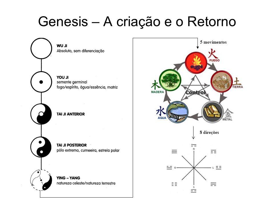 Genesis – A criação e o Retorno 5 movimentos 8 direções