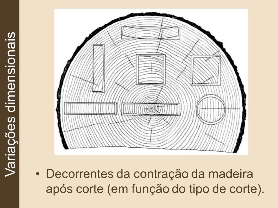Variações dimensionais Decorrentes da contração da madeira após corte (em função do tipo de corte).