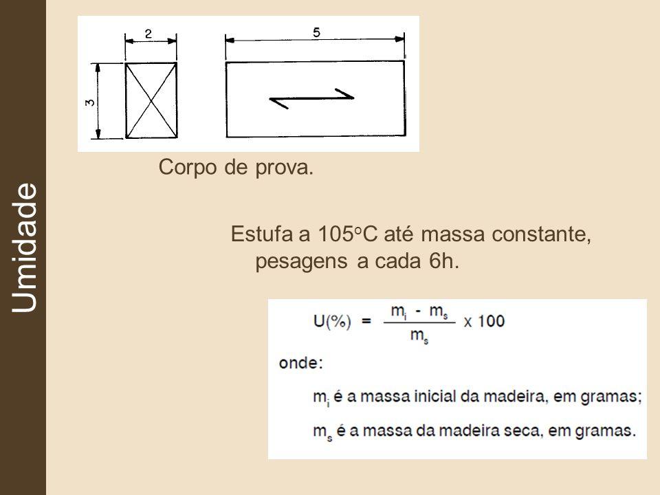 Umidade Corpo de prova. Estufa a 105 o C até massa constante, pesagens a cada 6h.
