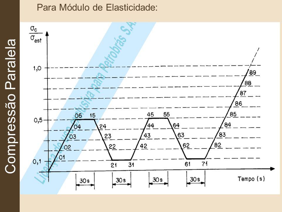 Compressão Paralela Para Módulo de Elasticidade: