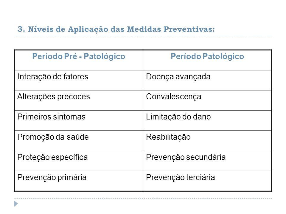 3. Níveis de Aplicação das Medidas Preventivas: Período Pré - PatológicoPeríodo Patológico Interação de fatoresDoença avançada Alterações precocesConv