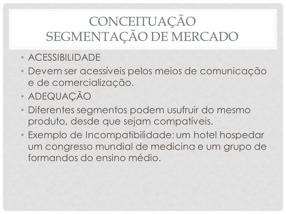 CONCEITUAÇÃO SEGMENTAÇÃO DE MERCADO ACESSIBILIDADE Devem ser acessíveis pelos meios de comunicação e de comercialização. ADEQUAÇÃO Diferentes segmento