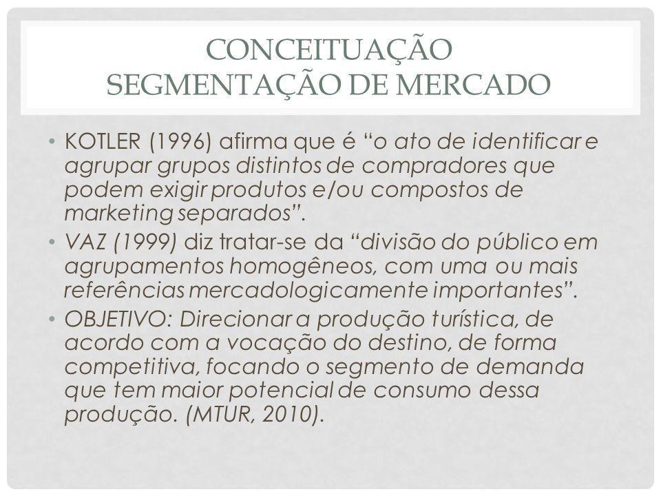 CONCEITUAÇÃO SEGMENTAÇÃO DE MERCADO KOTLER (1996) afirma que é o ato de identificar e agrupar grupos distintos de compradores que podem exigir produto