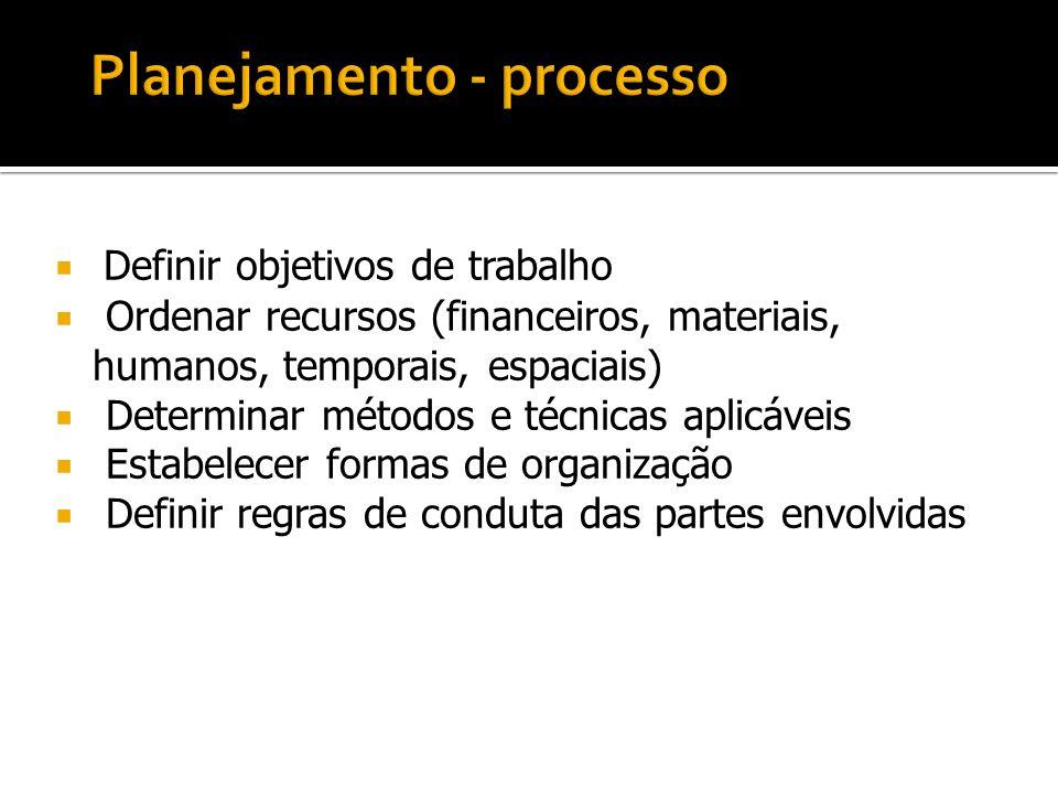 Definir objetivos de trabalho Ordenar recursos (financeiros, materiais, humanos, temporais, espaciais) Determinar métodos e técnicas aplicáveis Estabe
