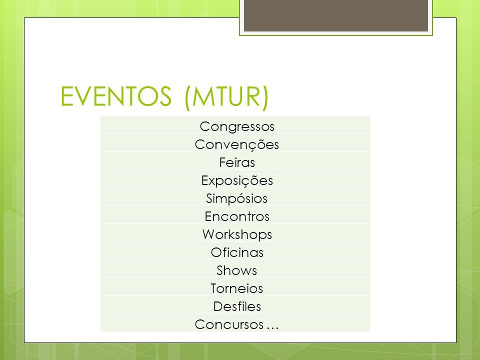 EVENTOS (MTUR) Congressos Convenções Feiras Exposições Simpósios Encontros Workshops Oficinas Shows Torneios Desfiles Concursos …