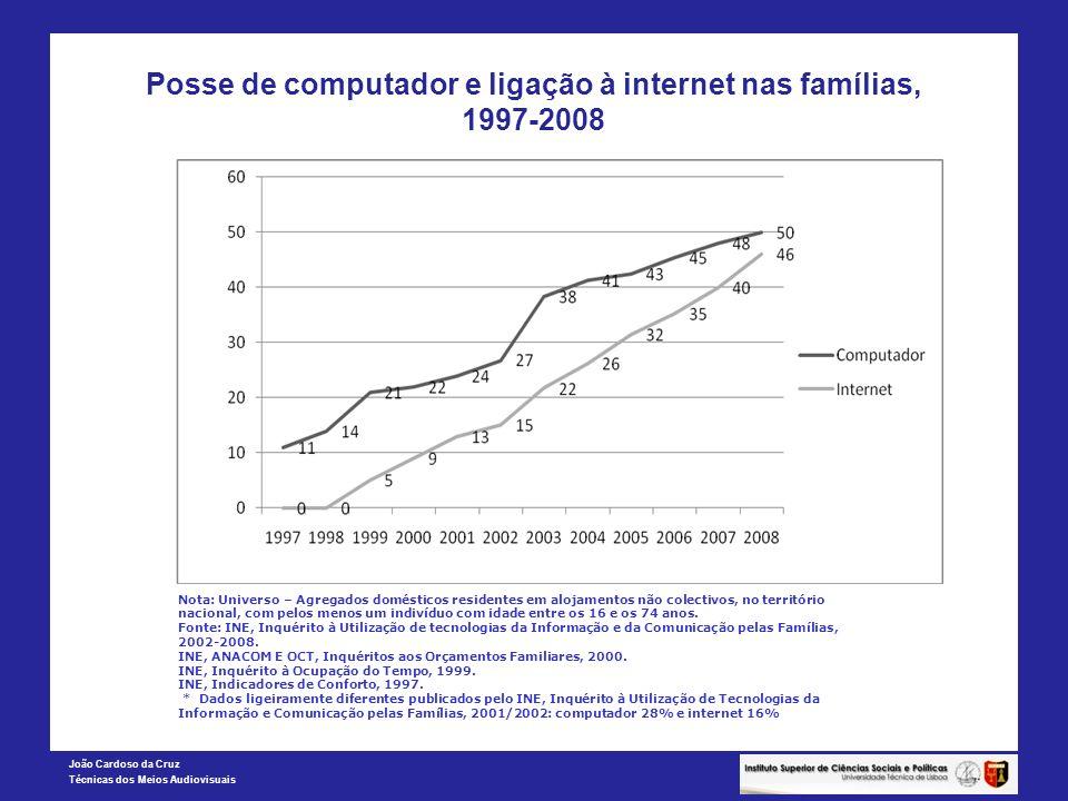 João Cardoso da Cruz Técnicas dos Meios Audiovisuais Posse de computador e ligação à internet nas famílias, 1997-2008 Nota: Universo – Agregados domés